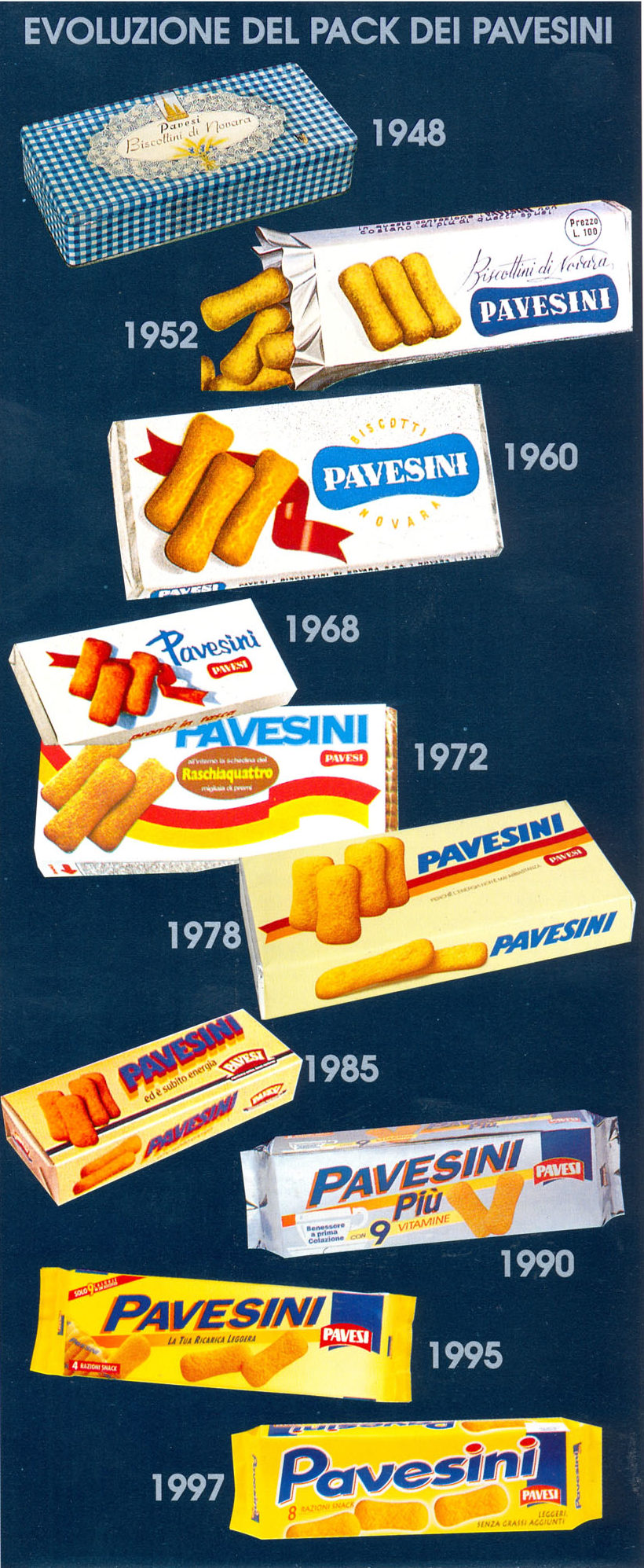 History - evolution of Pavesini's packaging