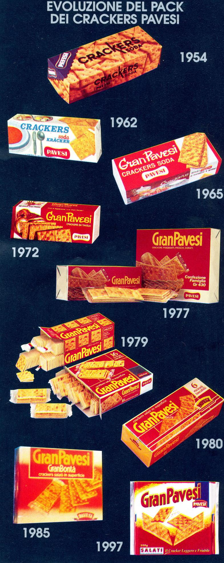 Evoluzione della confezione dei crackers Gran Pavesi nel tempo